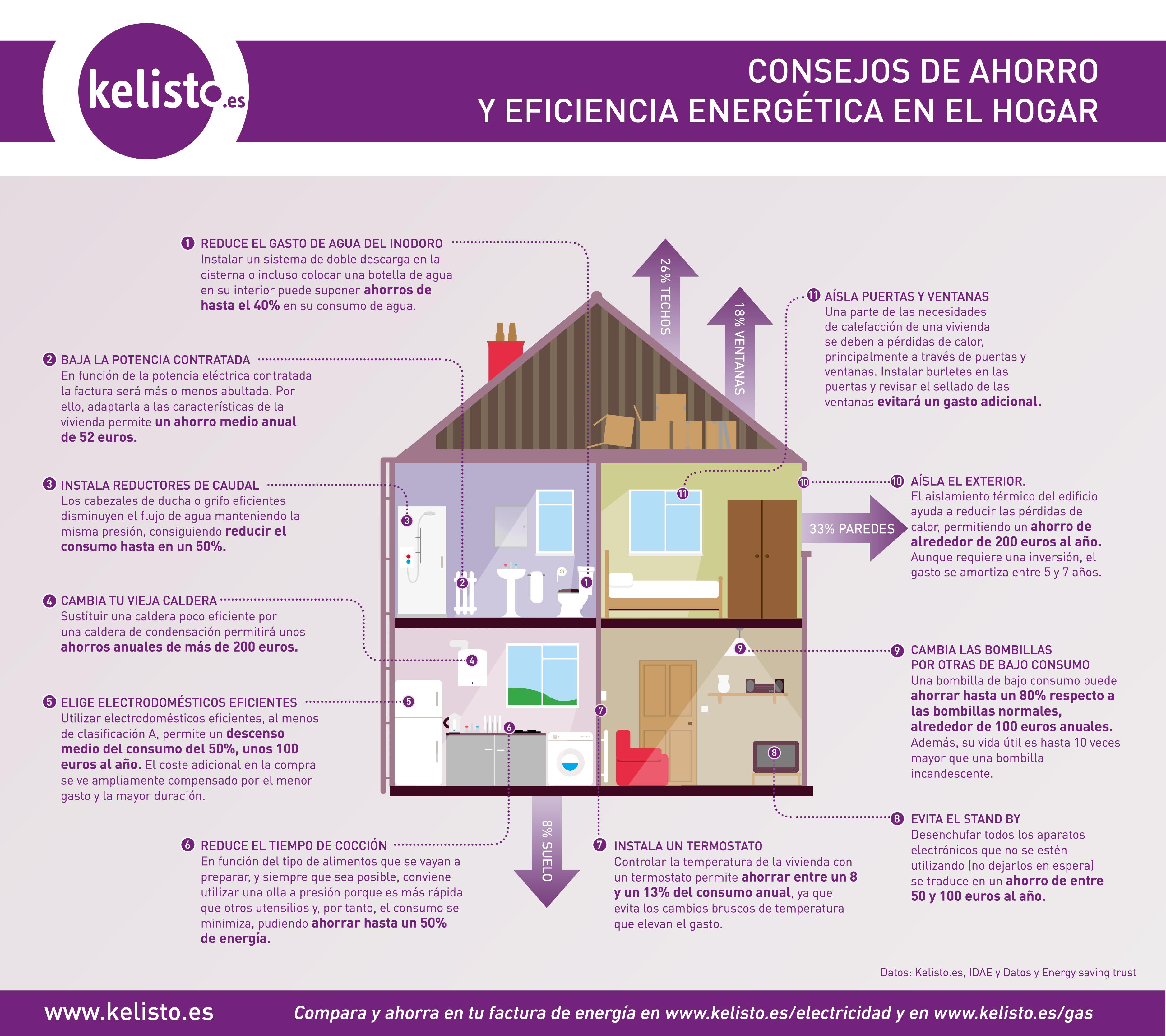 Consejos Para Ahorrar Energia Electrica En El Hogar. Simple Cmo ...